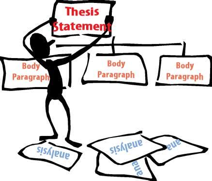 Essay Tips: Thesis Statement Examples